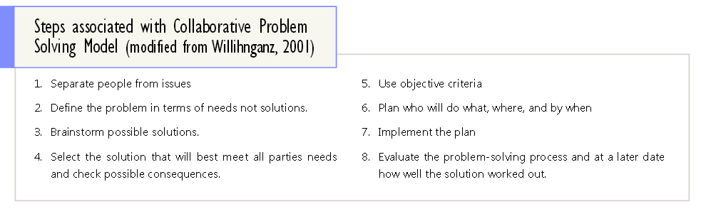 collaborative-problem-solving-model